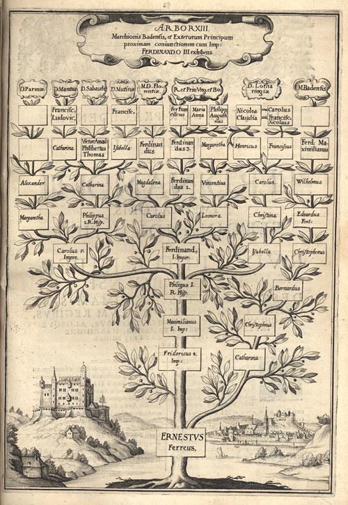Esempio di albero genealogico