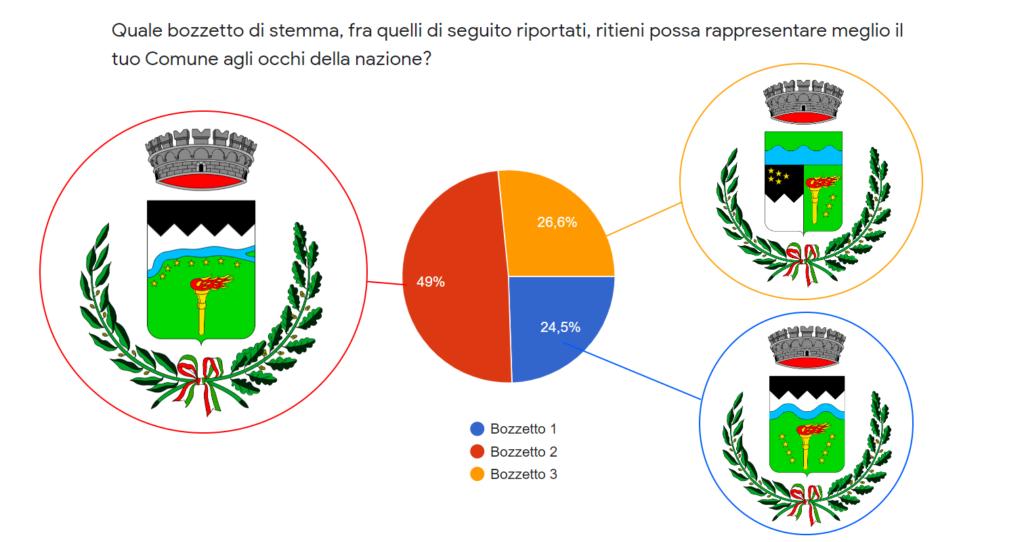 esito sondaggio per la scelta dello stemma del comune di Riva del Po