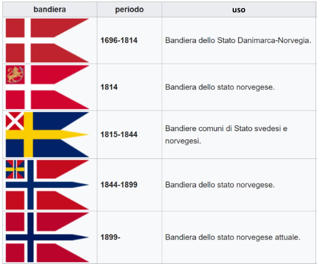 Evoluzione bandiera norvegese